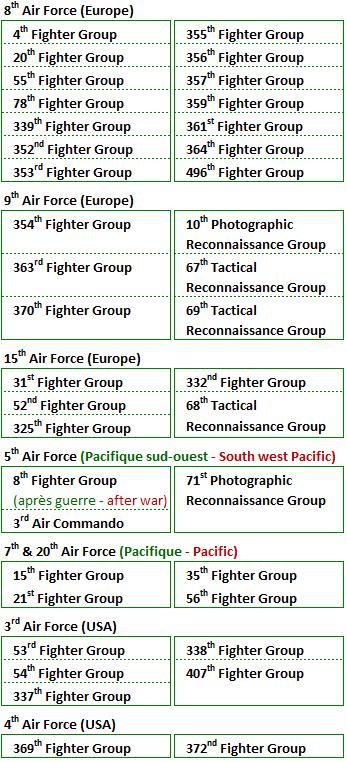 Units p 51d
